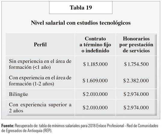 La Formación Técnica Y Tecnológica En áreas Contables En