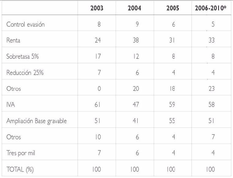 impuestos2003e.JPG
