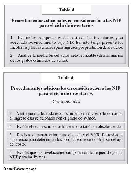 tabla 4 procedimientos