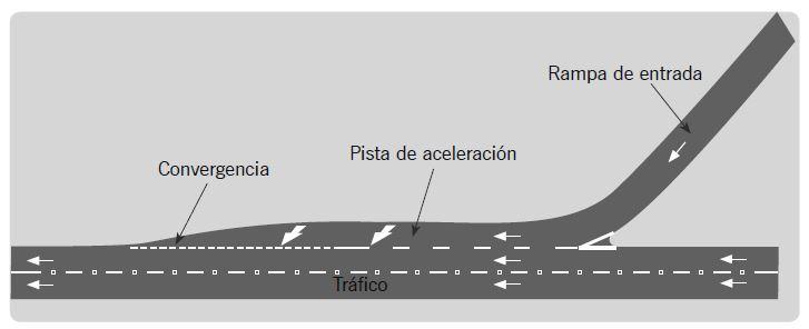 Ilustración 3. Ingreso a una autopista