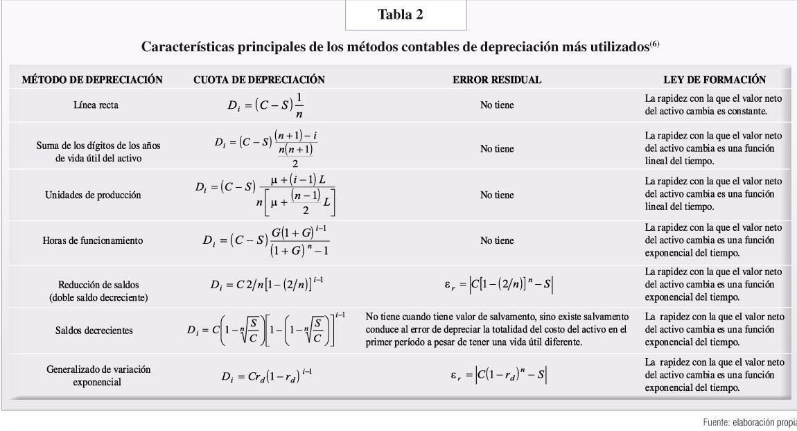 Depreciacion acelerada formula