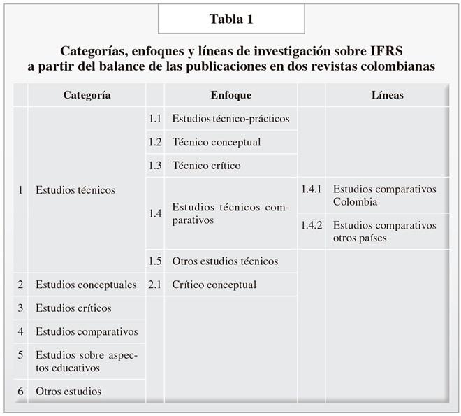 TABLA1AP88 RCONT