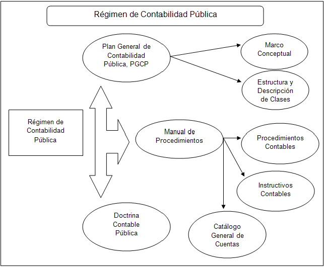 El Modelo Contable Público Colombiano Entre La Integración