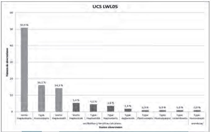 Figura 4. Identificación de los perfiles modales con el análisis estadístico