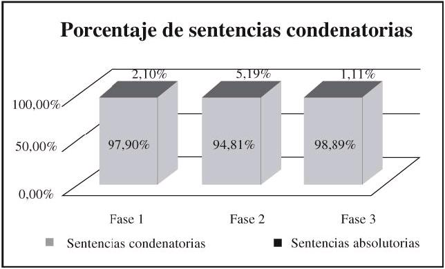 PENAL24-PORCENTAJEDESENTENCIAS-.JPG