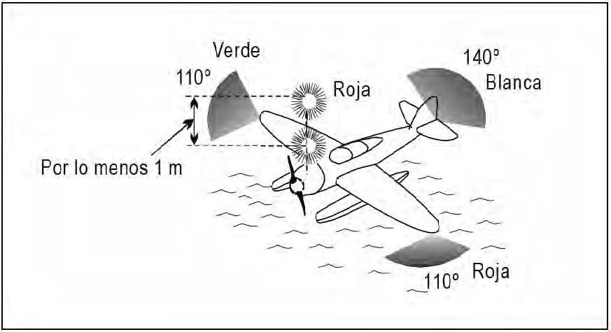 Figura 3.5