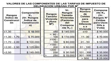 Valores componentes