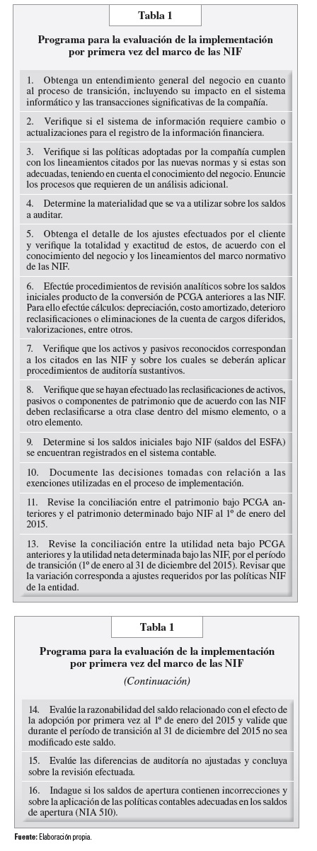 tabla 1 programa
