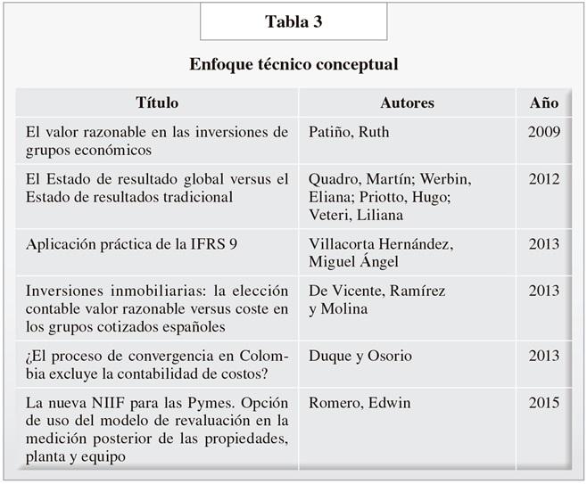 TABLA1AP92RCONT