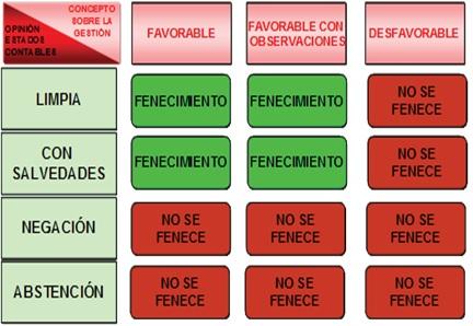 Grafico página 184 RR 7 DE 2011 - CBTA