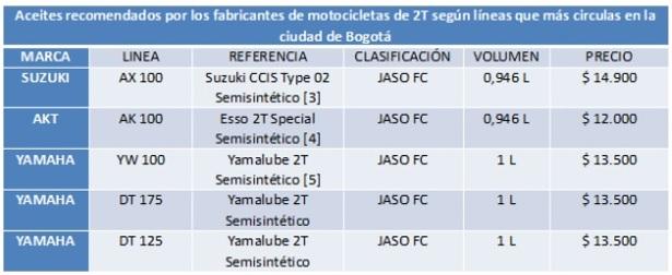 TABLA RES3