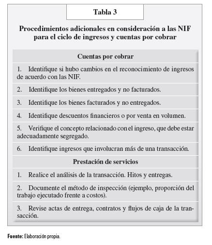 tabla 3 procedimientos adicionales