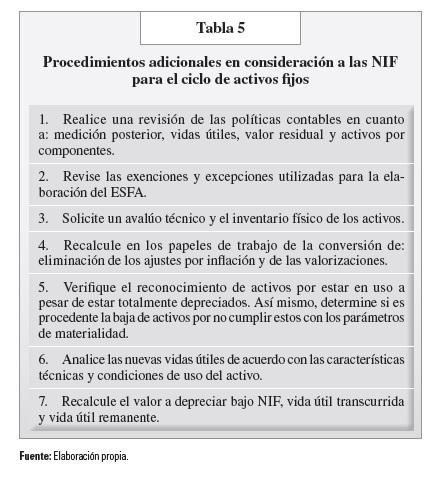 Tabla 5-2