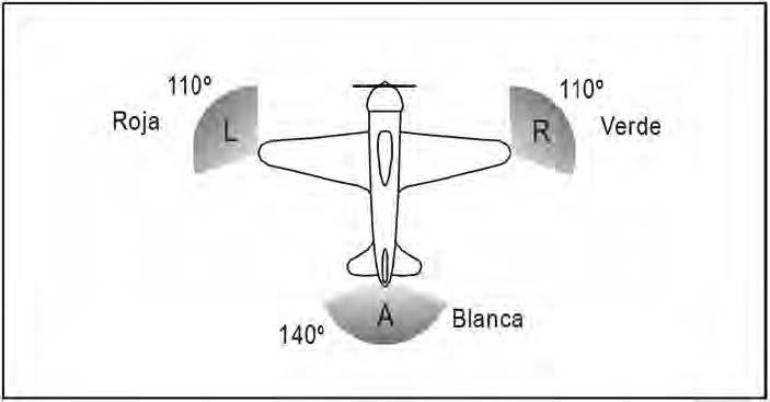 Figura 3.1