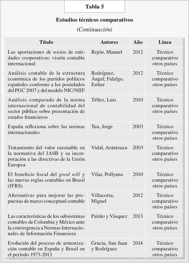 TABLA1AP98RCONT