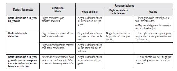 EL IMPUESTO TABLA 2