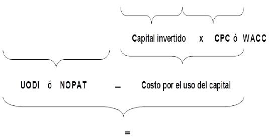 Grafico página 135 RR 7 DE 2011 - CBTA