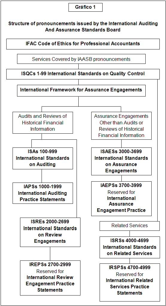 Sistema Integral De Aseguramiento Y Auditoría Tributaria Siaat