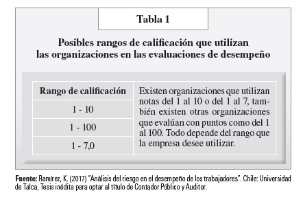 tabla 1 pag 155