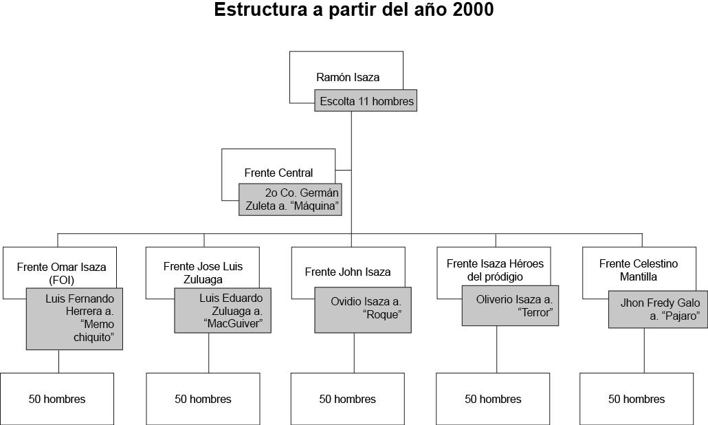 estructura 2000