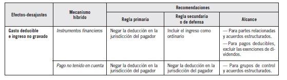 TABLA EL IMPUESTO