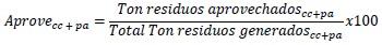 resolución754de2014EcuacionAprovecc