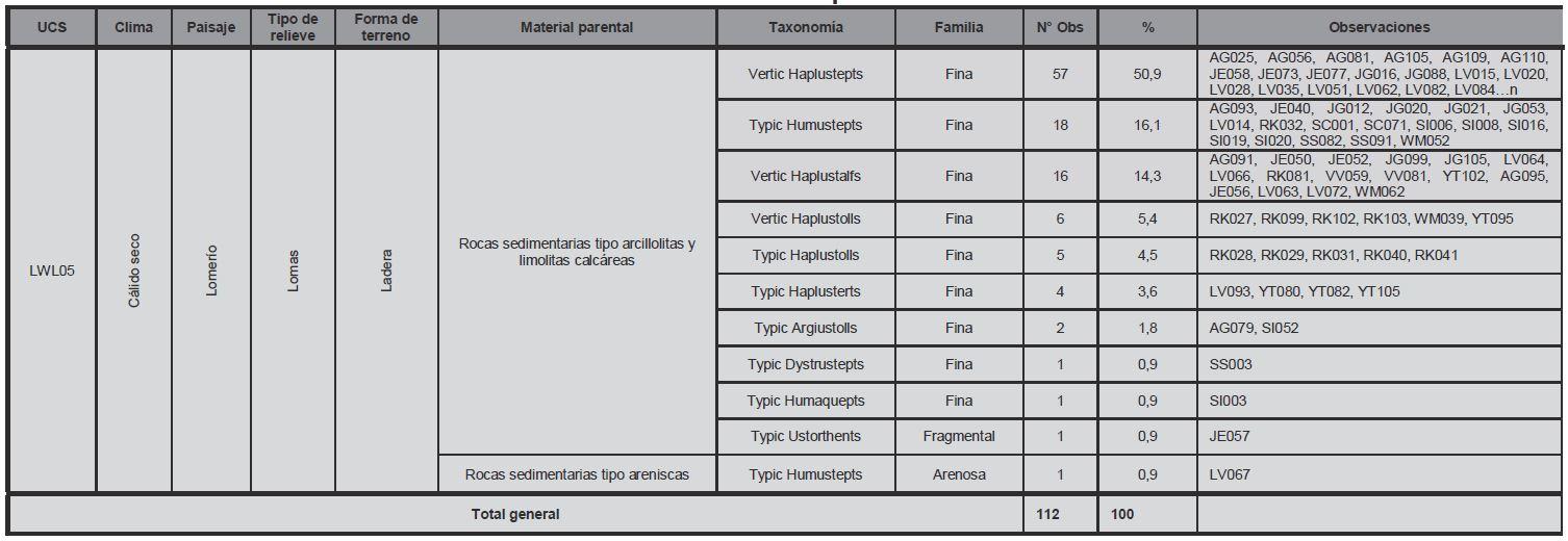 Tabla 4. Validación de perfiles modales