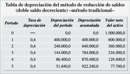 Depreciación acelerada de activos fijos en colombia