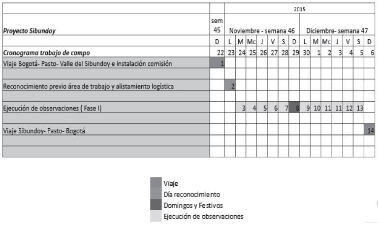 Tabla 3. Cronograma de actividades proyectadas (fuente, IGAC)