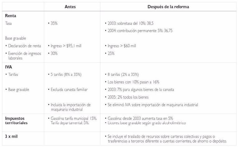 impuestos2003d.JPG