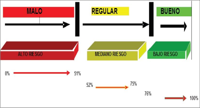 Grafico página 107 RR 7 DE 2011 - CBTA