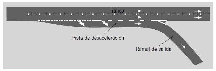 Ilustración 4. Salida de una autopista