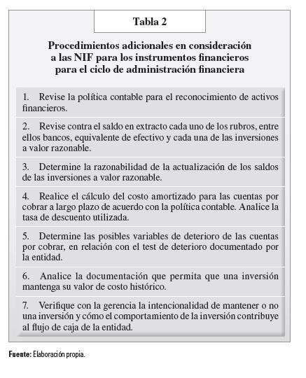 tabla 2 procedimientos