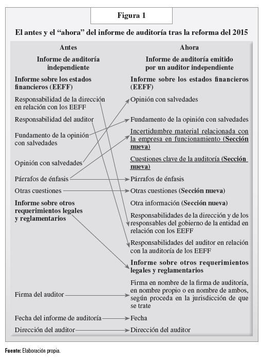 Las Cuestiones Clave De Auditoría En El Nuevo Informe De