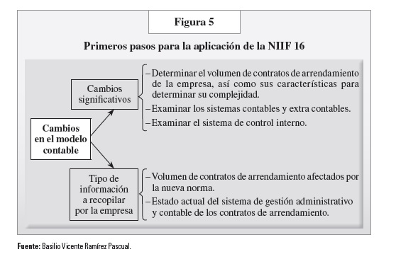 FIG 5 PAG 42
