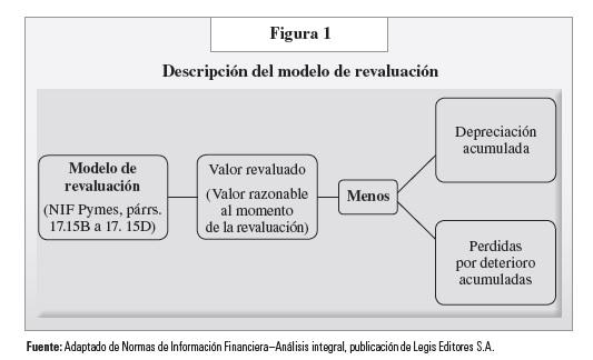 Metodos de depreciacion segun niif para pymes
